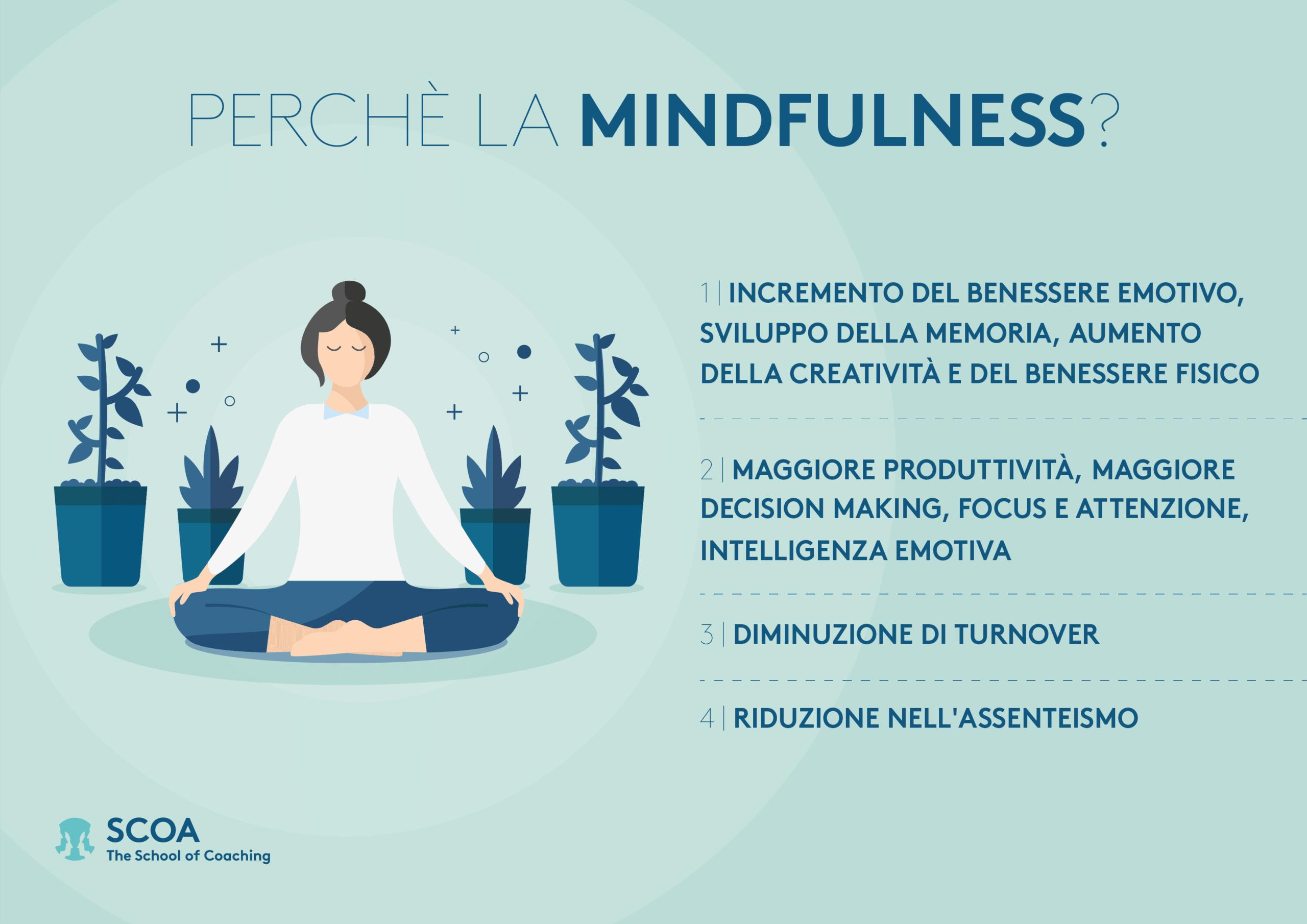 Il ROI della mindfulness