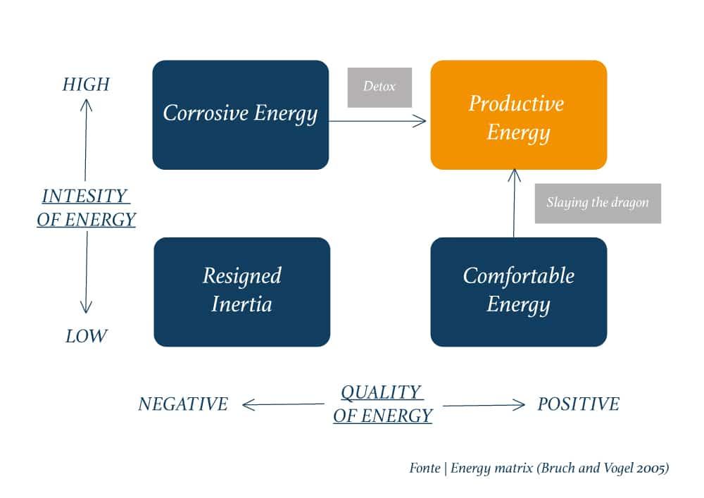 energia organizzativa